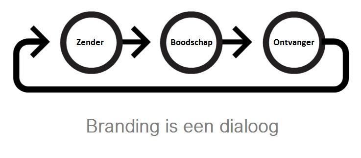 online branding specialist.